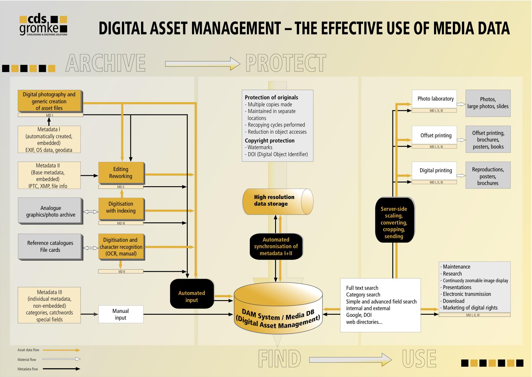 database asset management